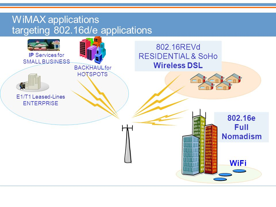 WiMAX applications targeting 802.16d/e applications 802.16e Full Nomadism IP Services for SMALL BUSINESS E1/T1 Leased-Lines ENTERPRISE BACKHAUL for HOTSPOTS 802.16REVd RESIDENTIAL & SoHo Wireless DSL WiFi
