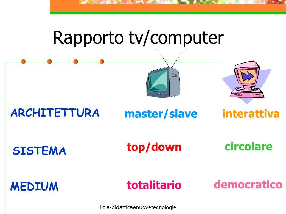 liola-didatticaenuovetecnologie Rapporto tv/computer MEDIUM SISTEMA ARCHITETTURA master/slave top/down interattiva circolare totalitario democratico