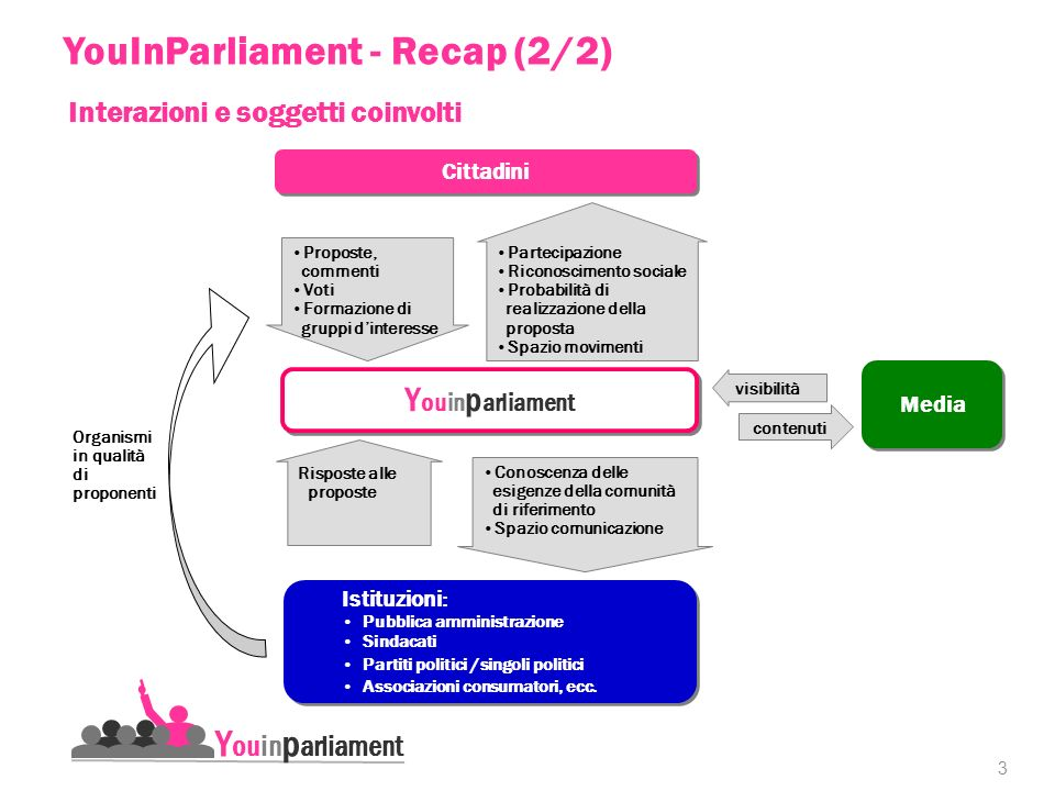 3 Y ouin p arliament a Cittadini Istituzioni: Pubblica amministrazione Sindacati Partiti politici /singoli politici Associazioni consumatori, ecc.