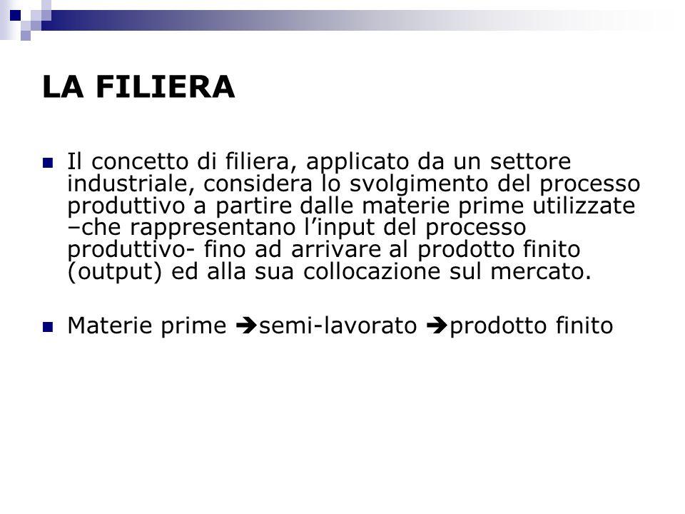 LA FILIERA Il concetto di filiera, applicato da un settore industriale, considera lo svolgimento del processo produttivo a partire dalle materie prime