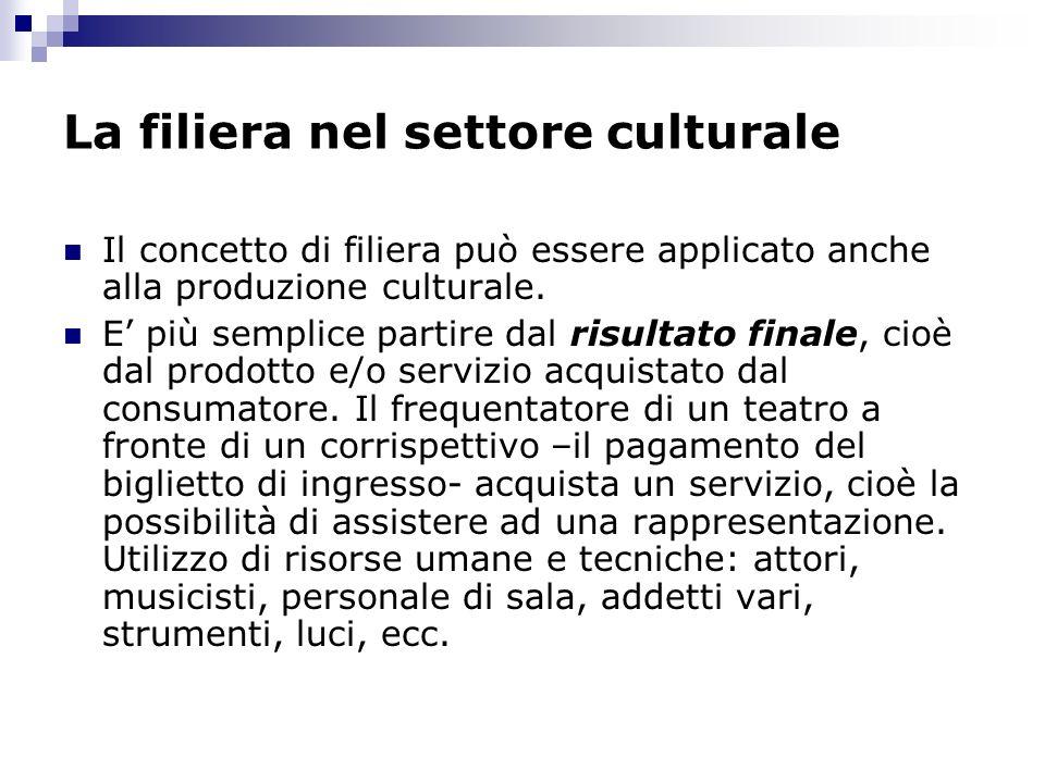 La filiera nel settore culturale Il concetto di filiera può essere applicato anche alla produzione culturale. E più semplice partire dal risultato fin