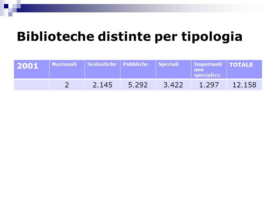Biblioteche distinte per tipologia 2001 NazionaliScolastichePubblicheSpecialiImportanti non specializz. TOTALE 22.1455.2923.4221.29712.158