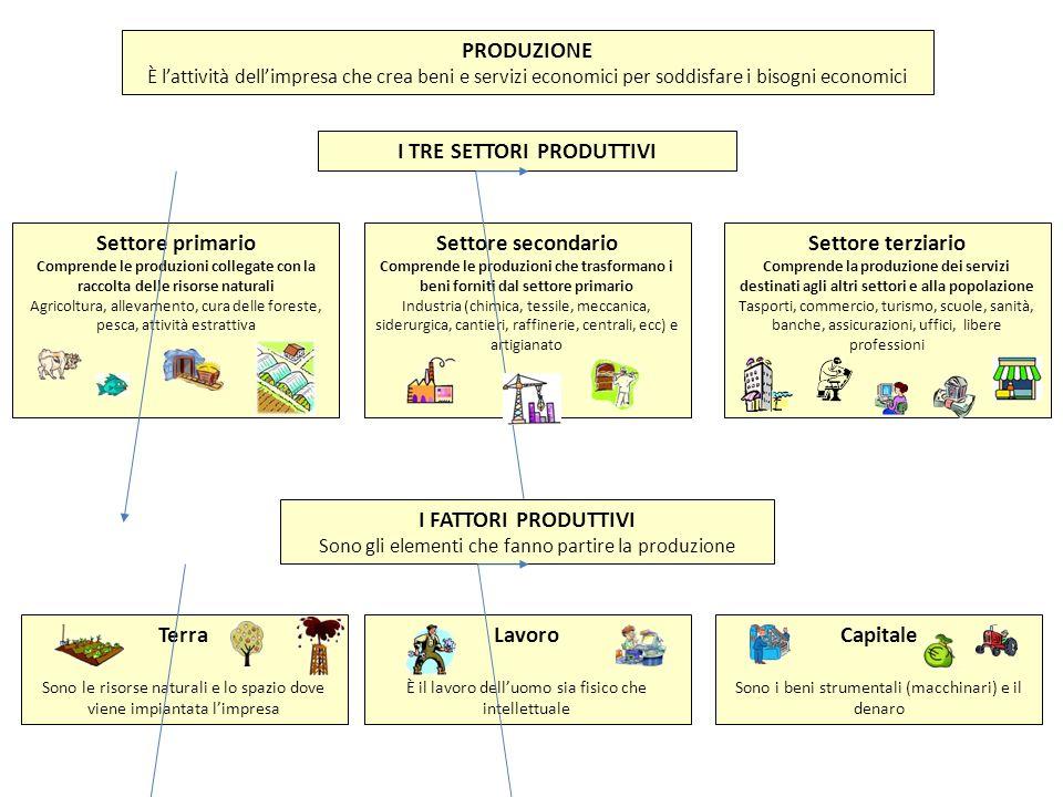 I TRE SETTORI PRODUTTIVI PRODUZIONE È lattività dellimpresa che crea beni e servizi economici per soddisfare i bisogni economici Settore primario Comp