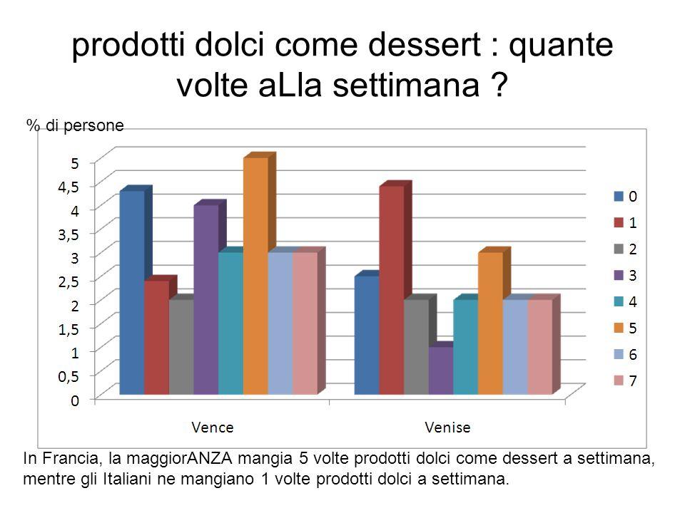 prodotti gia pronti o cucinati personalmente ? In Francia, la maggiorANZA MANGIA, e in Italia, la maggioranza mangia prodotti già pronti. % di persone