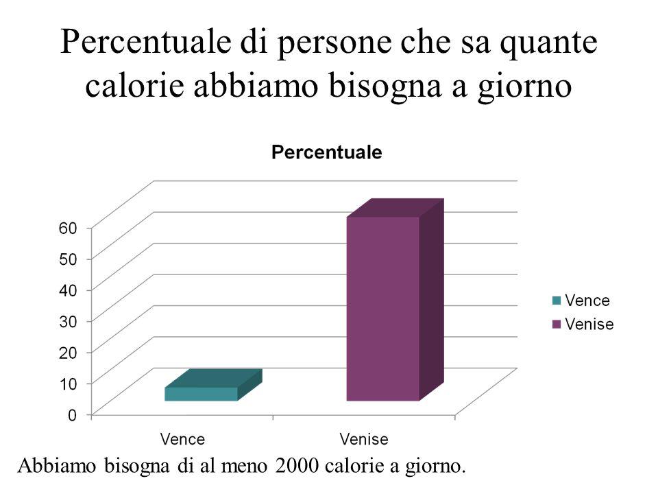 Percentuale di persone che sa quanto spende una famiglia di 4 persone per il cibo Una famiglia media di 4 persone spende al meno 200 euro per il cibo
