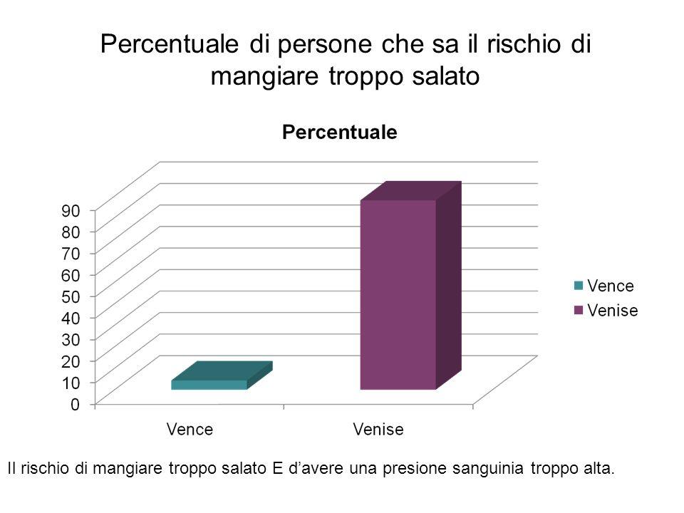 Percentuale di persone che sa quale è il cibo il più ricco in ferro Il cibo il più ricco in ferro è le lentiche.