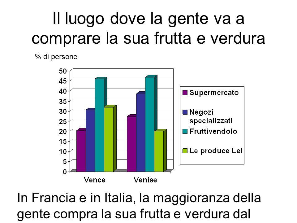Il luogo dove la gente va a comprare la sua frutta e verdura In Francia e in Italia, la maggioranza della gente compra la sua frutta e verdura dal fruttivendolo.