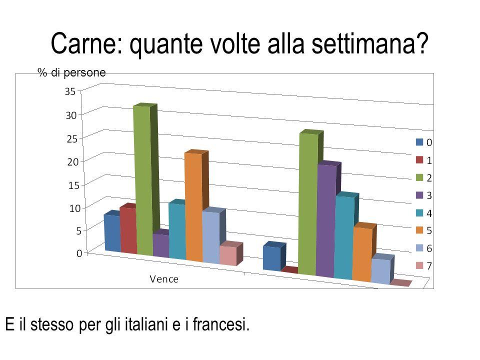 Aspetto privilegiato per scegliere tra due prodotti alimentari I francesi privilegiano il buon gusto mentre gli italiani stanno più attenti alla pross