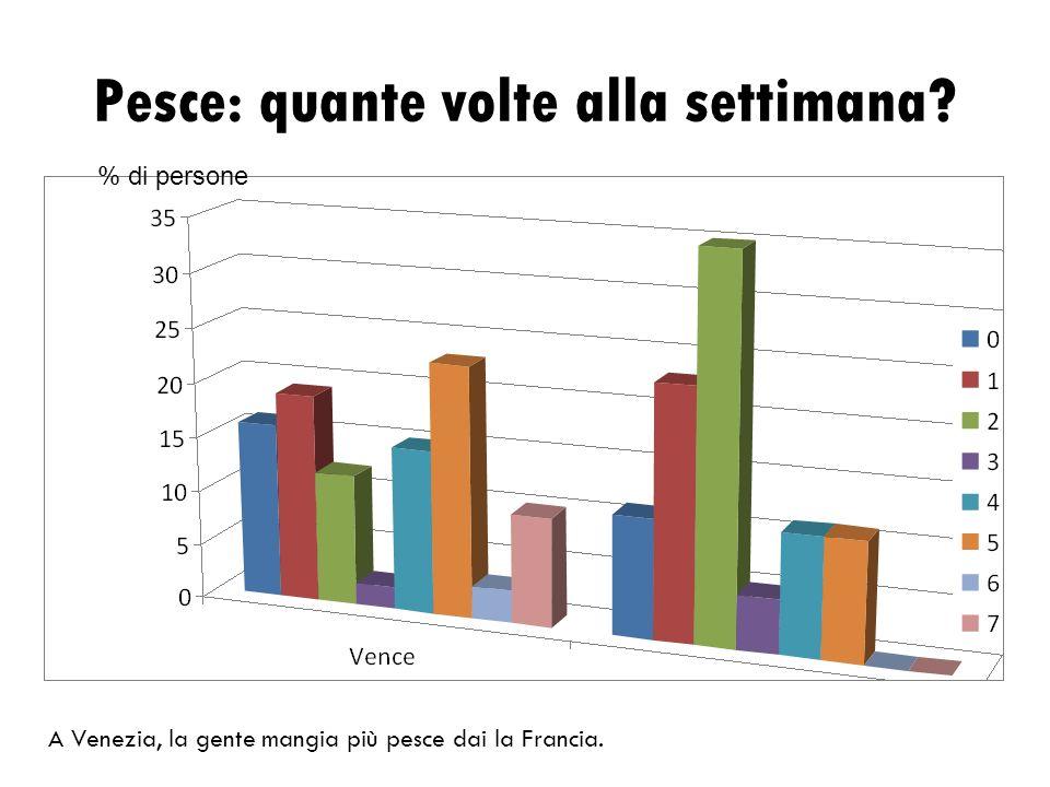 Pesce: quante volte alla settimana.A Venezia, la gente mangia più pesce dai la Francia.