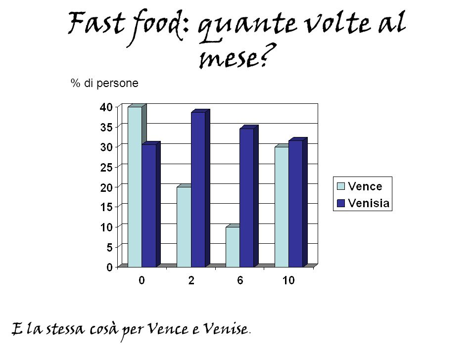 Fast food: quante volte al mese? E la stessa cosà per Vence e Venise. % di persone