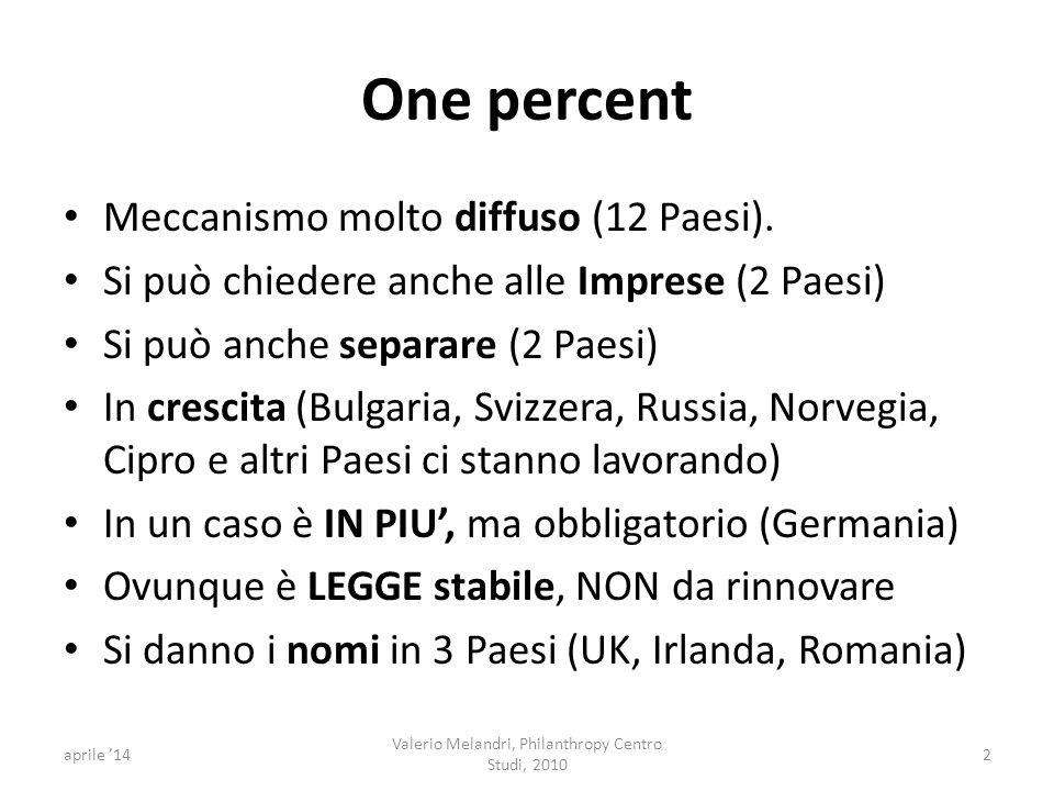 One percent Meccanismo molto diffuso (12 Paesi).