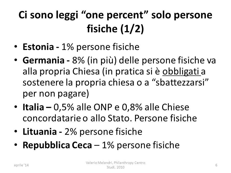 Ci sono leggi one percent solo persone fisiche (1/2) Estonia - 1% persone fisiche Germania - 8% (in più) delle persone fisiche va alla propria Chiesa (in pratica si è obbligati a sostenere la propria chiesa o a sbattezzarsi per non pagare) Italia – 0,5% alle ONP e 0,8% alle Chiese concordatarie o allo Stato.