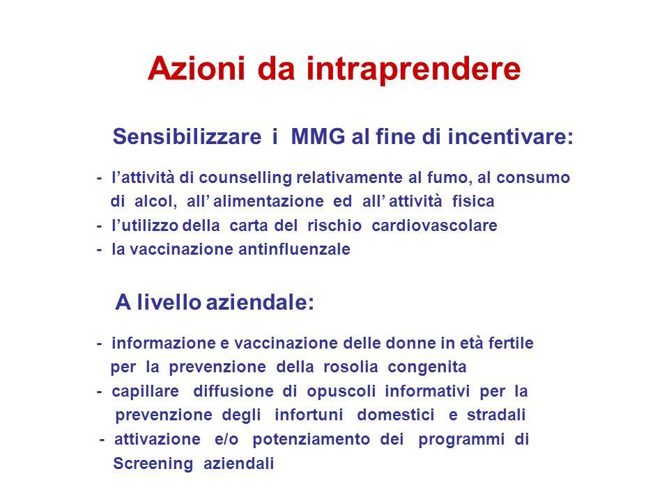Azioni da intraprendere Sensibilizzare i MMG al fine di incentivare: - lattività di counselling relativamente al fumo, al consumo di alcol, all alimen