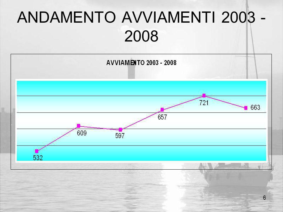 6 ANDAMENTO AVVIAMENTI 2003 - 2008