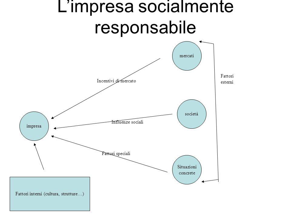 Limpresa socialmente responsabile impresa mercati società Situazioni concrete Incentivi di mercato Influenze sociali Fattori speciali Fattori esterni Fattori interni (cultura, strutture…)