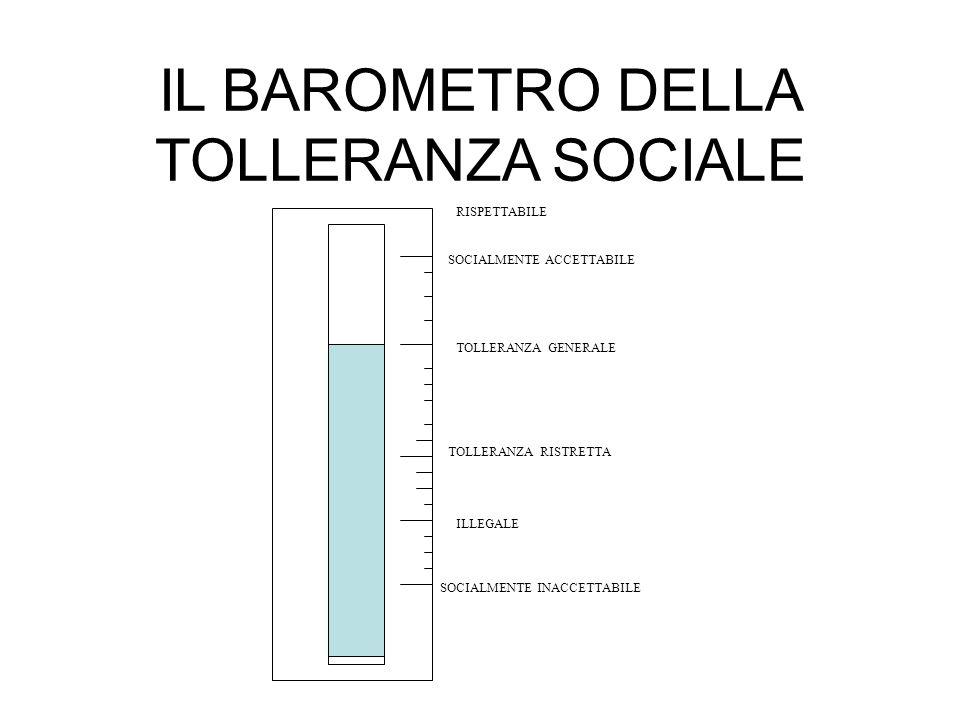 IL BAROMETRO DELLA TOLLERANZA SOCIALE SOCIALMENTE INACCETTABILE ILLEGALE TOLLERANZA RISTRETTA TOLLERANZA GENERALE SOCIALMENTE ACCETTABILE RISPETTABILE