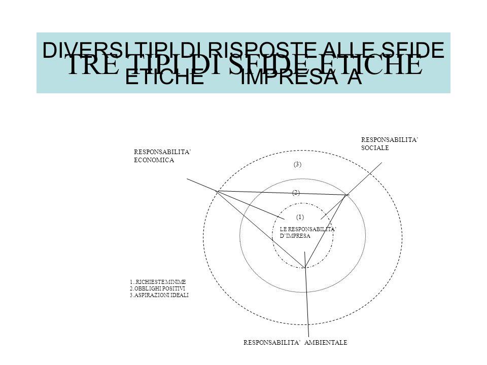 DIVERSI TIPI DI RISPOSTE ALLE SFIDE ETICHE IMPRESA A TRE TIPI DI SFIDE ETICHE LE RESPONSABILITA DIMPRESA RESPONSABILITA ECONOMICA RESPONSABILITA SOCIALE RESPONSABILITA AMBIENTALE (1) (2) (3) 1..RICHIESTE MINIME 2.OBBLIGHI POSITIVI 3.ASPIRAZIONI IDEALI
