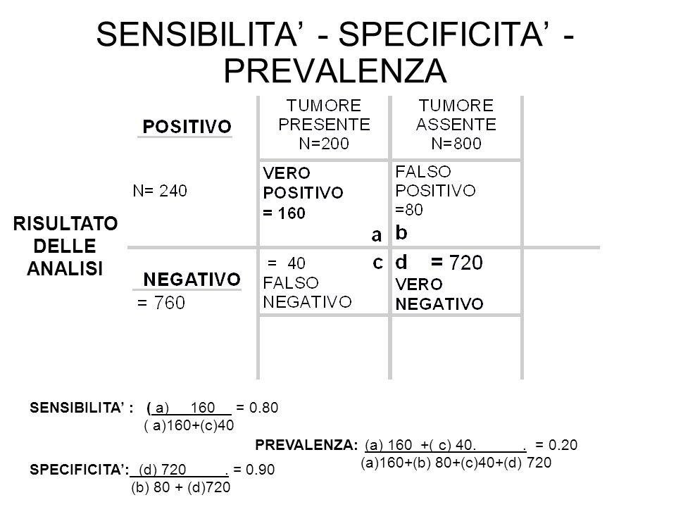 RISULTATO DELLE ANALISI SENSIBILITA : ( a) 160 = 0.80 ( a)160+(c)40 SPECIFICITA: (d) 720. = 0.90 (b) 80 + (d)720 PREVALENZA: (a) 160 +( c) 40.. = 0.20