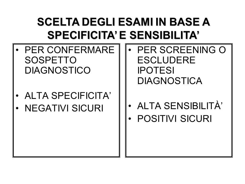 PER CONFERMARE SOSPETTO DIAGNOSTICO ALTA SPECIFICITA NEGATIVI SICURI PER SCREENING O ESCLUDERE IPOTESI DIAGNOSTICA ALTA SENSIBILITÀ POSITIVI SICURI SC