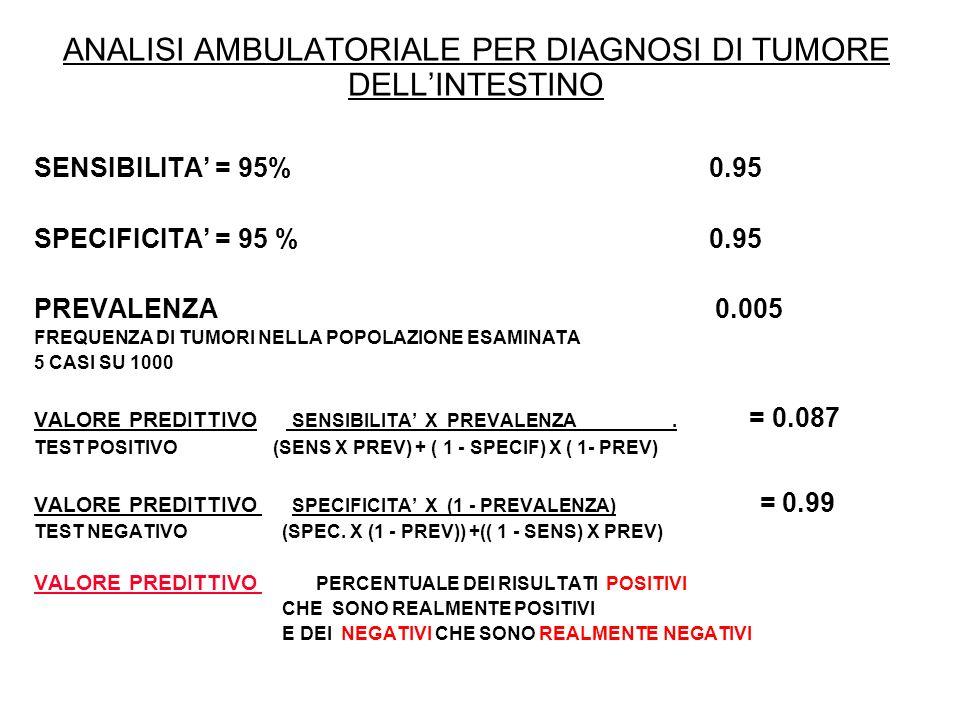ANALISI AMBULATORIALE PER DIAGNOSI DI TUMORE DELLINTESTINO SENSIBILITA = 95% 0.95 SPECIFICITA = 95 % 0.95 PREVALENZA 0.005 FREQUENZA DI TUMORI NELLA P