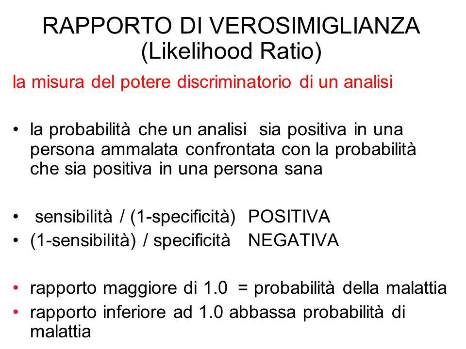 RAPPORTO DI VEROSIMIGLIANZA (Likelihood Ratio) la misura del potere discriminatorio di un analisi la probabilità che un analisi sia positiva in una pe