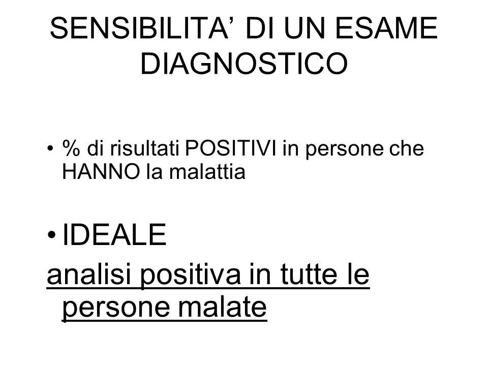 SENSIBILITA DI UN ESAME DIAGNOSTICO % di risultati POSITIVI in persone che HANNO la malattia IDEALE analisi positiva in tutte le persone malate