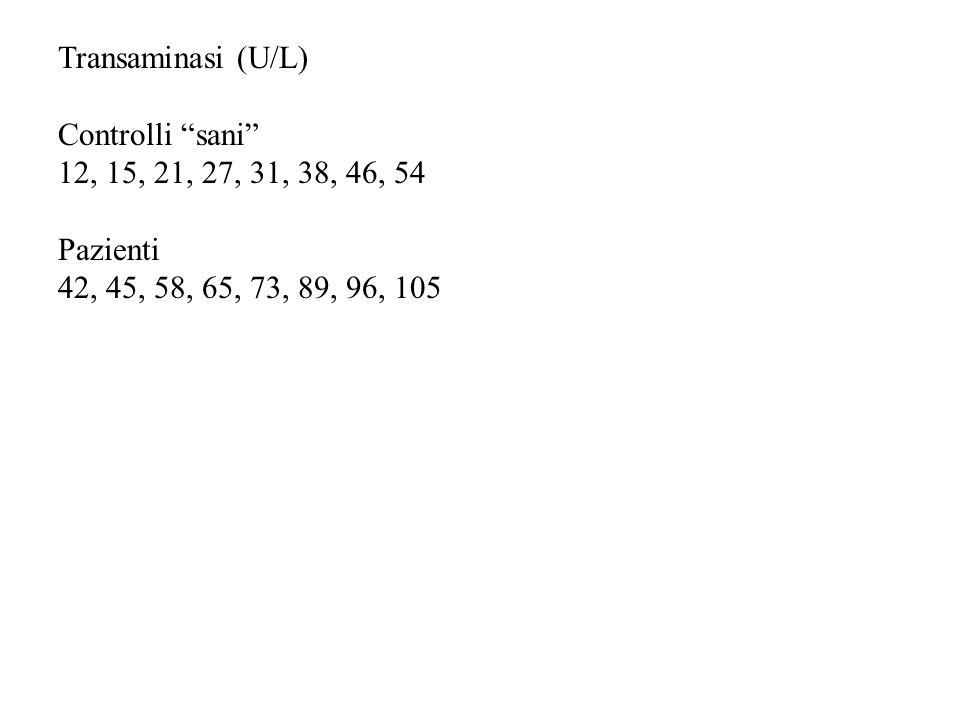 Transaminasi (U/L) Controlli sani 12, 15, 21, 27, 31, 38, 46, 54 Pazienti 42, 45, 58, 65, 73, 89, 96, 105