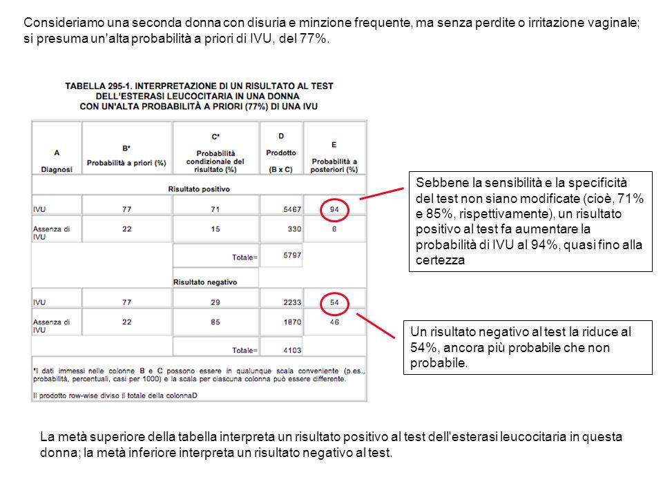 La metà superiore della tabella interpreta un risultato positivo al test dell'esterasi leucocitaria in questa donna; la metà inferiore interpreta un r