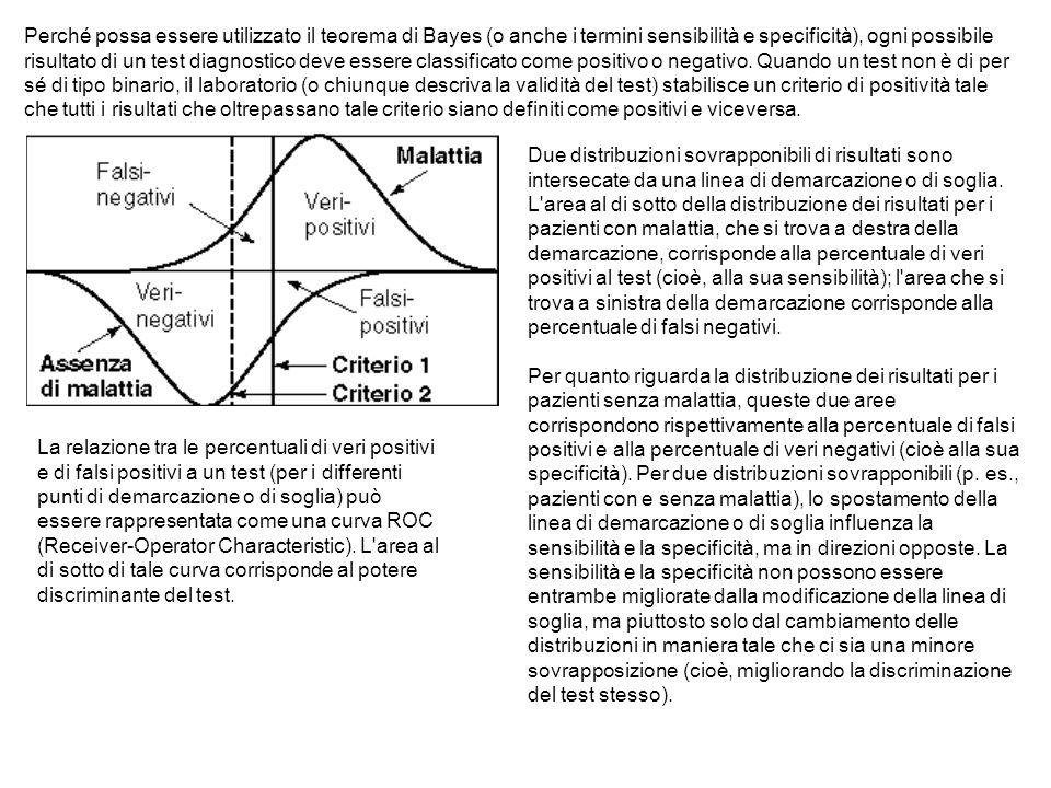 Perché possa essere utilizzato il teorema di Bayes (o anche i termini sensibilità e specificità), ogni possibile risultato di un test diagnostico deve