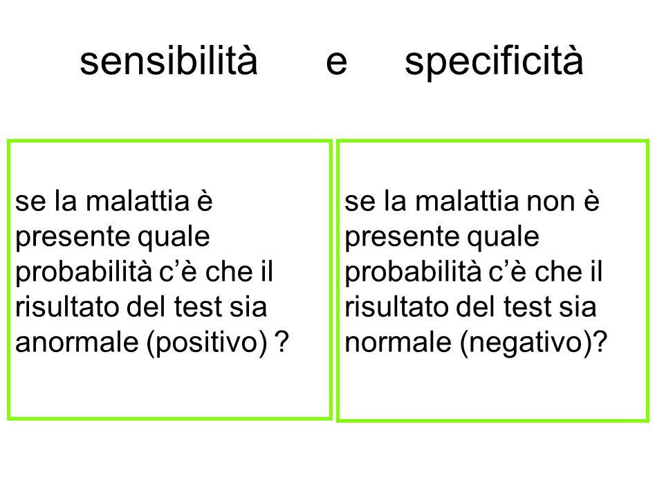 SENSIBILITÀ O POSITIVITÀ NELLA MALATTIA SENSIBILITA SENSIBILITA di un test = % di veri positivi in persone ammalate IDEALE:analisi positiva in tutti gli ammalati 100% sensibilità