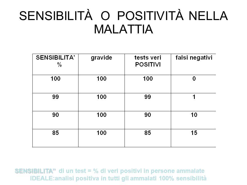 SPECIFICITA O NEGATIVITÀ NELLA SALUTE SPECIFICITA SPECIFICITA di un test = % di veri negativi in persone sane IDEALE: analisi negativa in tutti i sani 100% specificità