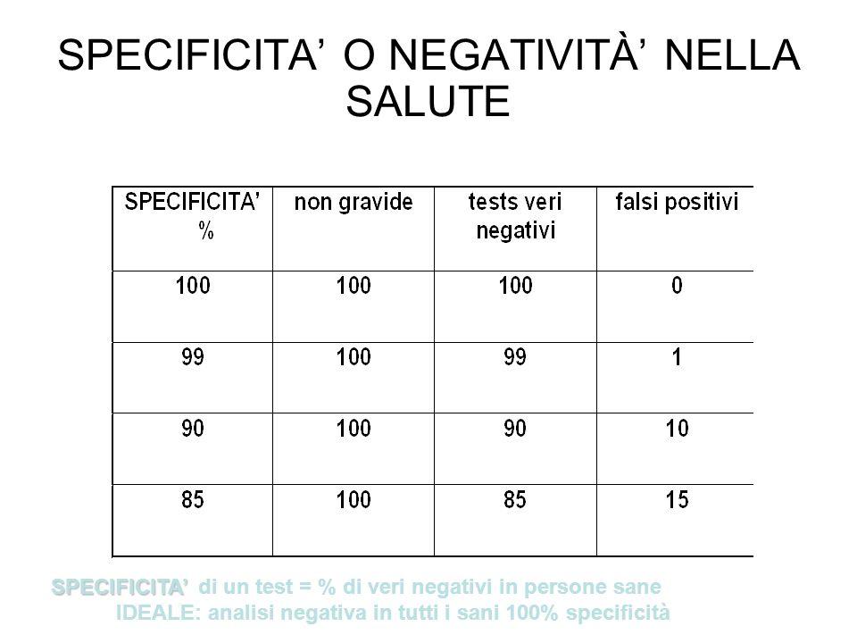 VALORE PREDITTIVO DI UN ESAME DIAGNOSTICO definisce la percentuale di risultati positivi che sono realmente positivi VARIA con –sensibilità % positivi veri –specificità % negativi veri –incidenza malati nella popolazione