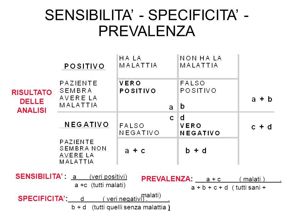 RISULTATO DELLE ANALISI SENSIBILITA : a (veri positivi) a +c (tutti malati) SPECIFICITA: d ( veri negativi).. b + d (tutti quelli senza malattia ) PRE