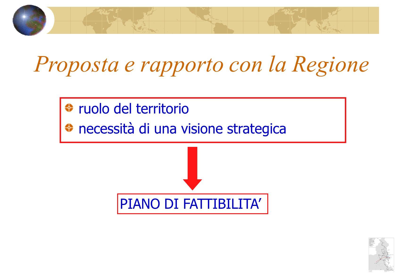 Proposta e rapporto con la Regione ruolo del territorio necessità di una visione strategica PIANO DI FATTIBILITA