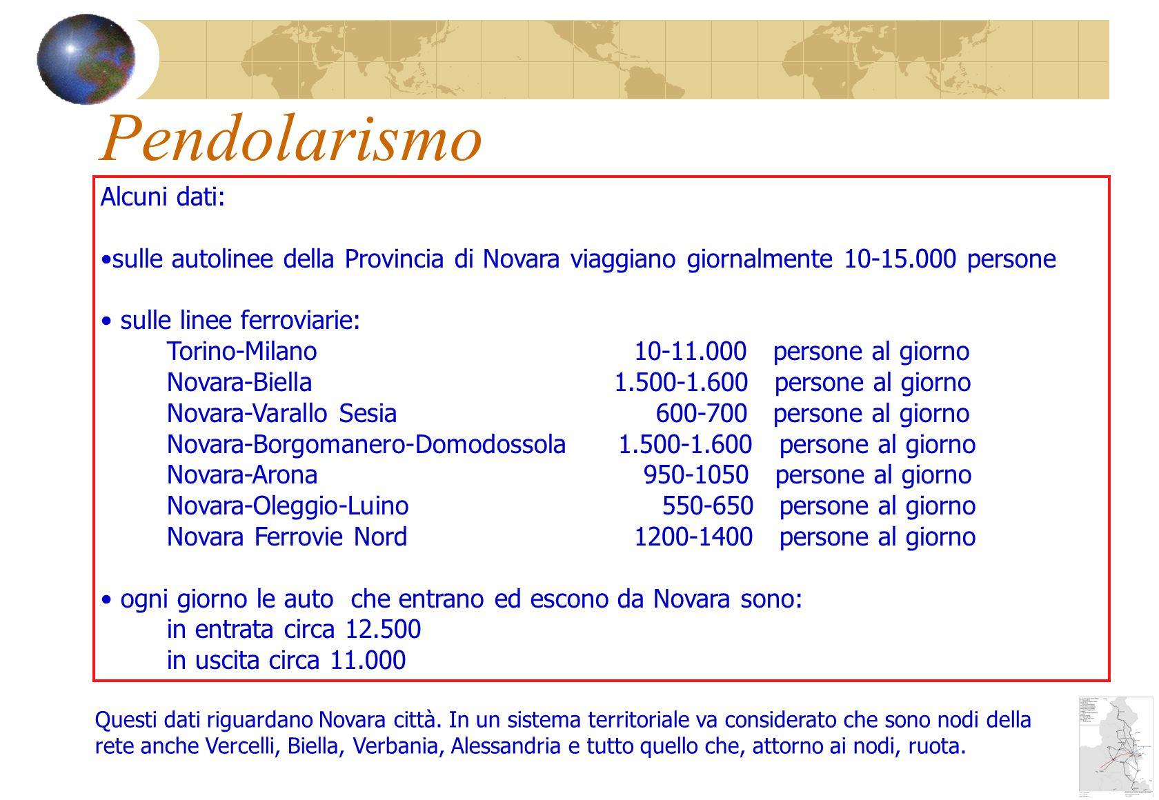 Pendolarismo Alcuni dati: sulle autolinee della Provincia di Novara viaggiano giornalmente 10-15.000 persone sulle linee ferroviarie: Torino-Milano 10-11.000 persone al giorno Novara-Biella 1.500-1.600 persone al giorno Novara-Varallo Sesia 600-700 persone al giorno Novara-Borgomanero-Domodossola 1.500-1.600 persone al giorno Novara-Arona 950-1050 persone al giorno Novara-Oleggio-Luino 550-650 persone al giorno Novara Ferrovie Nord 1200-1400 persone al giorno ogni giorno le auto che entrano ed escono da Novara sono: in entrata circa 12.500 in uscita circa 11.000 Questi dati riguardano Novara città.