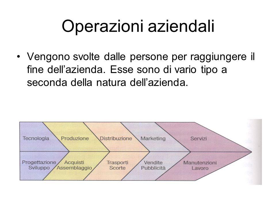 Operazioni aziendali Vengono svolte dalle persone per raggiungere il fine dellazienda. Esse sono di vario tipo a seconda della natura dellazienda.