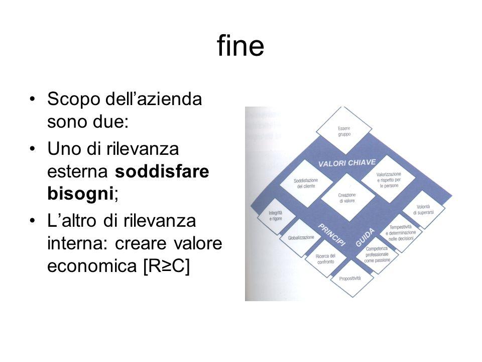 fine Scopo dellazienda sono due: Uno di rilevanza esterna soddisfare bisogni; Laltro di rilevanza interna: creare valore economica [RC]