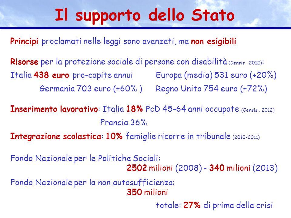Principi proclamati nelle leggi sono avanzati, ma non esigibili Risorse per la protezione sociale di persone con disabilità (Censis, 2012) : Italia 43