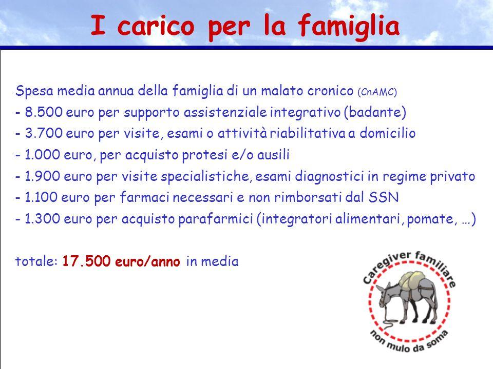 Spesa media annua della famiglia di un malato cronico (CnAMC) - 8.500 euro per supporto assistenziale integrativo (badante) - 3.700 euro per visite, e