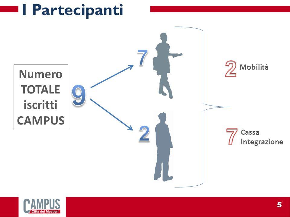 Numero TOTALE iscritti CAMPUS Cassa Integrazione Mobilità I Partecipanti 5