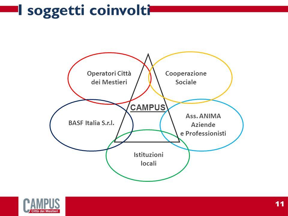 Operatori Città dei Mestieri Ass. ANIMA Aziende e Professionisti CAMPUS Istituzioni locali BASF Italia S.r.l. Cooperazione Sociale I soggetti coinvolt