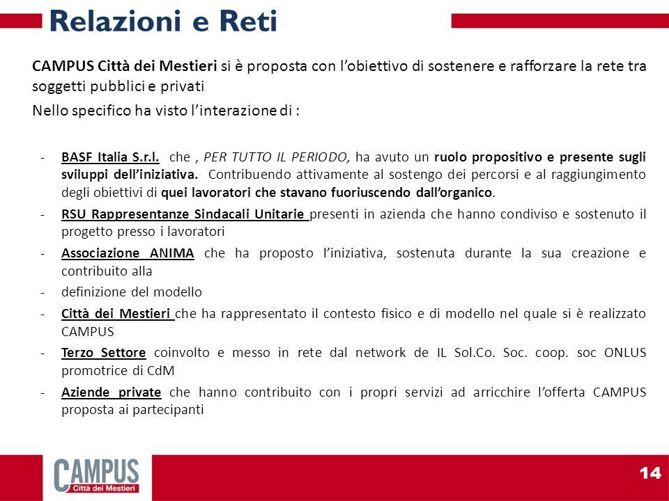 CAMPUS Città dei Mestieri si è proposta con lobiettivo di sostenere e rafforzare la rete tra soggetti pubblici e privati Nello specifico ha visto linterazione di : -BASF Italia S.r.l.