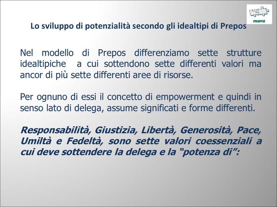 Lo sviluppo di potenzialità secondo gli idealtipi di Prepos Nel modello di Prepos differenziamo sette strutture idealtipiche a cui sottendono sette di