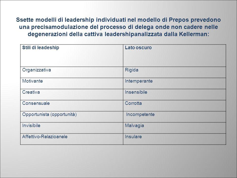 Ssette modelli di leadership individuati nel modello di Prepos prevedono una precisamodulazione del processo di delega onde non cadere nelle degeneraz