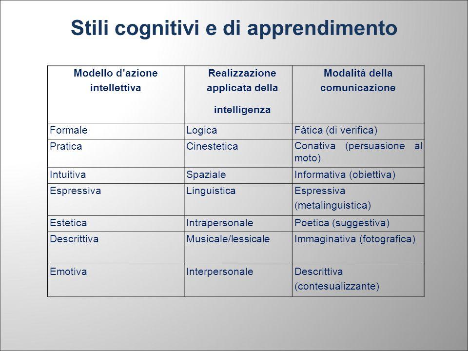 Stili cognitivi e di apprendimento Modello dazione intellettiva Realizzazione applicata della intelligenza Modalità della comunicazione FormaleLogicaF