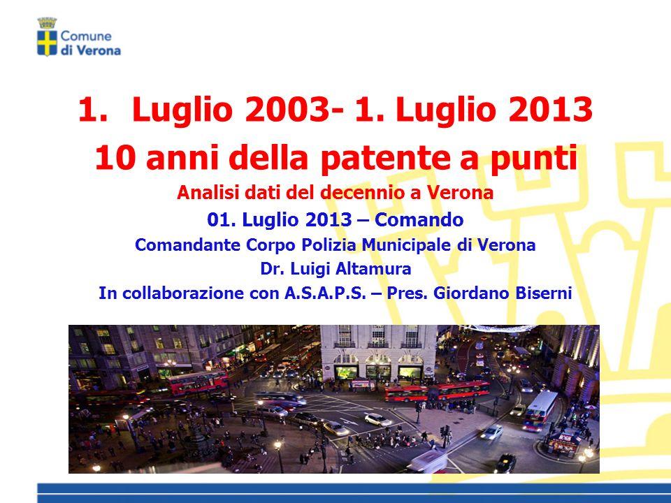 1.Luglio 2003- 1.Luglio 2013 10 anni della patente a punti Analisi dati del decennio a Verona 01.