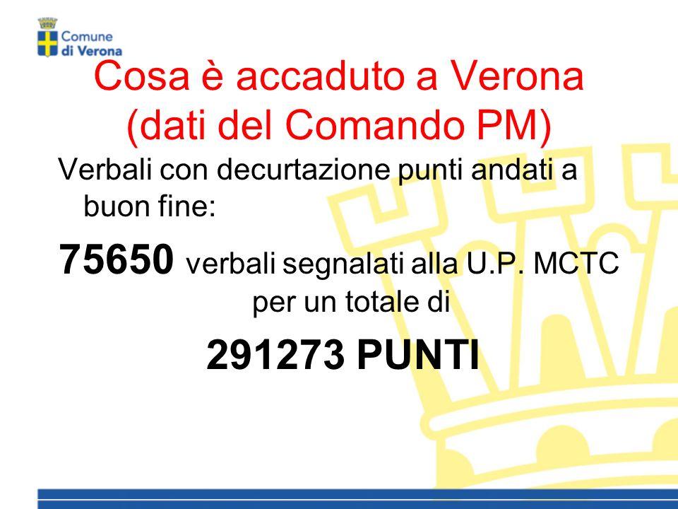 Cosa è accaduto a Verona (dati del Comando PM) Verbali con decurtazione punti andati a buon fine: 75650 verbali segnalati alla U.P.