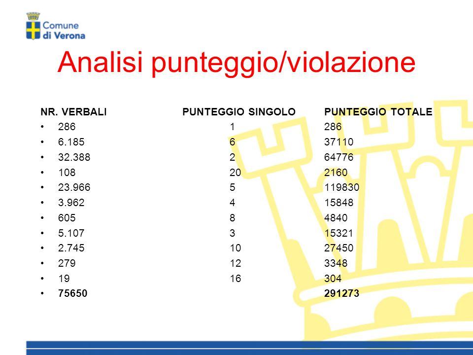 Analisi punteggio/violazione NR.
