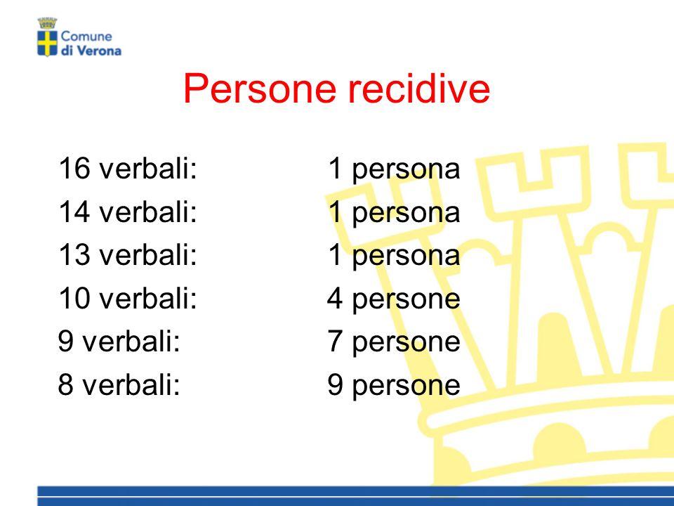 Persone recidive 16 verbali:1 persona 14 verbali:1 persona 13 verbali:1 persona 10 verbali:4 persone 9 verbali:7 persone 8 verbali:9 persone