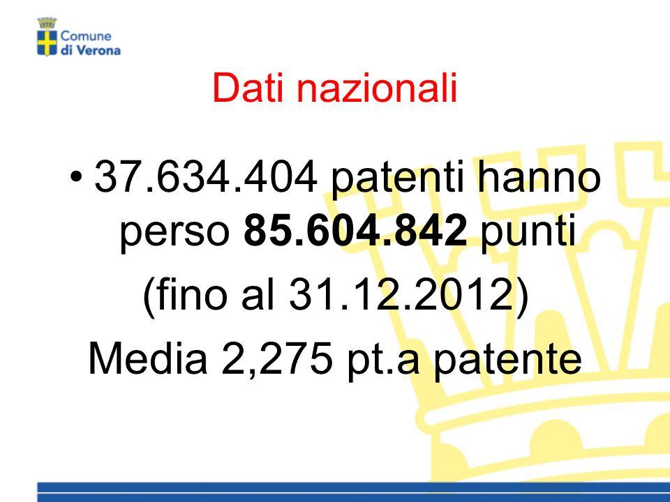 Dati nazionali 37.634.404 patenti hanno perso 85.604.842 punti (fino al 31.12.2012) Media 2,275 pt.a patente